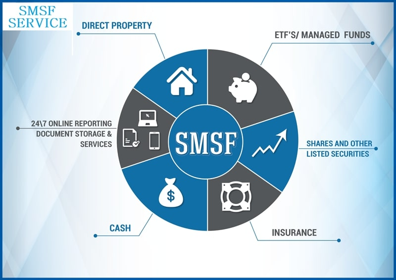 SMSF SERVICES